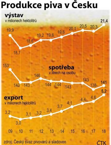 Vývoj produkce, exportu a spotřeby od roku 2009 do roku 2018
