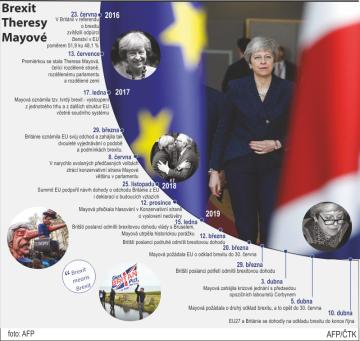 Grafický profil k hlavním událostem brexitu