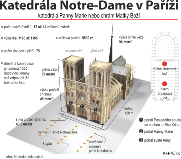 Katedrála Notre-Dame v Paříži - grafický profil se základními údaji.
