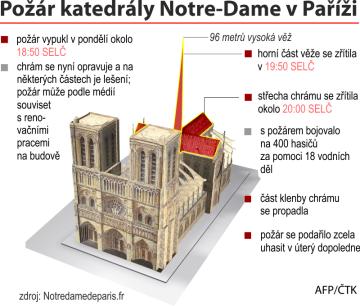 Požár katedrály Notre-Dame v Paříži - grafický přehled dostupných údajů o požáru.