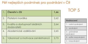 Konjunkturální průzkum ČNOPK, únor 2019