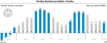 Vývoj české ekonomiky od roku 2013 do I. čtvrtletí 2019.