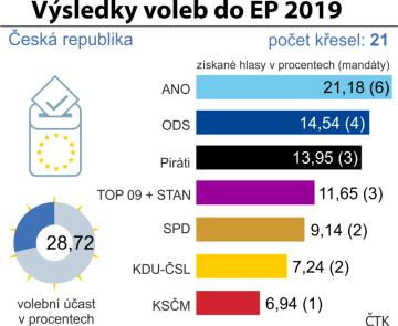 Výsledky voleb do Evropského parlamentu v ČR.