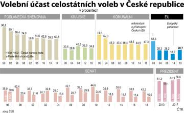 Volební účast celostátních voleb v Česku od roku 1990 do roku 2019.