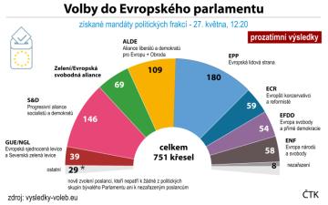 Získané mandáty politických frakcí v Evropském parlamentu po volbách.