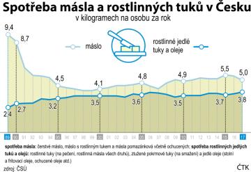 Spotřeba másla a jedlých rostlinných tuků a olejů v Česku, dlouhodobý vývoj od roku 1989 do roku 2017.