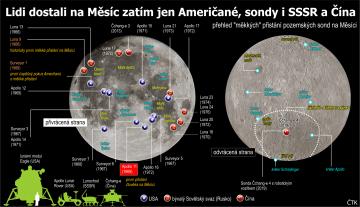 """Lidi dostali na Měsíc zatím jen Američané, sondy i SSSR a Čína.  Grafický profil k 50. výročí (20. července) přistání prvního člověka na Měsíci - přehled """"měkkých"""" přistání pozemských sond na Měsíci"""