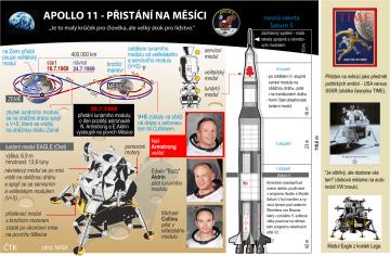 """Armstrong udělal v roce 1969 pověstný """"velký skok pro lidstvo"""".  Grafický profil k 50. výročí (20. července) přistání prvního člověka na Měsíci."""
