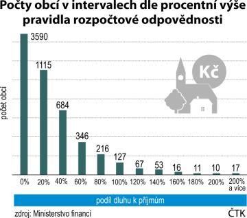 Počty obcí v intervalech dle procentní výše pravidla rozpočtové odpovědnosti.