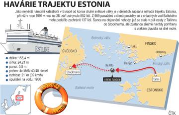 Potopení lodi Estonia - nejhorší evropská poválečná lodní havárie.