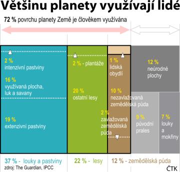 Ilustrační grafika k jednání Mezivládního panelu pro změnu klimatu (IPCC) o změně klimatu v Ženevě.