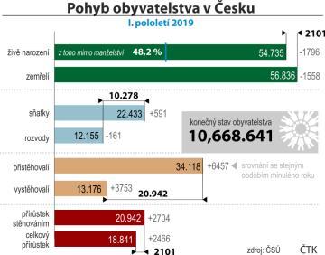 Počet obyvatel Česka vzrostl na téměř 10,67 milionu lidí.  Srovnání základních demografických parametrů v I. pololetí 2019 se stejným obdobím loňského roku