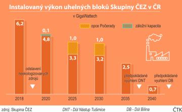 Instalovaný výkon uhelných bloků skupiny ČEZ v ČR - dlouhodobý předpokládaný vývoj do roku 2040.