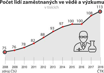 Počet lidí zaměstnaných ve vědě a výzkumu, vývoj od roku 2008 do roku 2018.