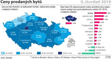 Ceny prodaných bytů v krajských městech ČR ve druhém čtvrtletí roku 2019 (Kč/m2).