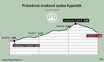 Vývoj průměrné úrokové sazby od října 2016 do října 2019.