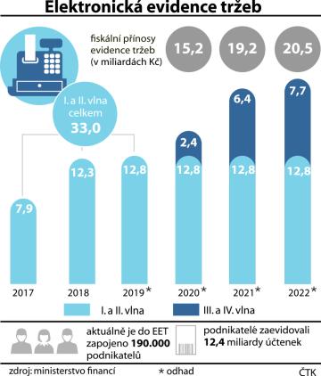 Fiskální přínosy EET  - 2017 až 2022.