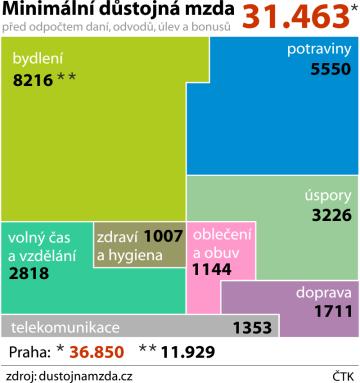 Položky výdajů pro odvození hrubé minimální důstojné mzdy v korunách.
