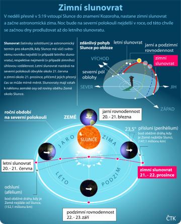 V neděli v 5:19 vstoupí Slunce do znamení Kozoroha, nastane zimní slunovrat a začne astronomická zima.