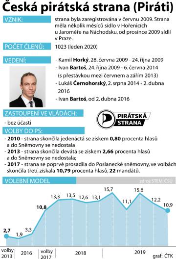 Grafický PROFIL před celostátním fórem České pirátské strany 11. a 12. ledna 2020.