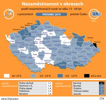 Nezaměstnanost v okresech - údaje za prosinec 2019.