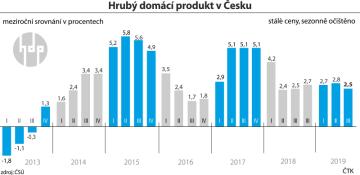 Čtvrtletní údaje HDP ve vývoji od roku 2013.