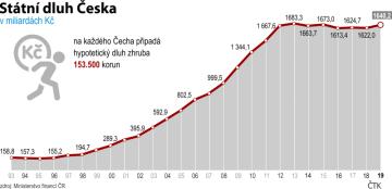 Státní dluh loni stoupl na 1,640 bilionu korun. Vývoj od roku 1993 do 2019
