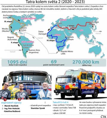 Od pražského Rudolfina se v sobotu 22. února 2020 vydají na cestu kolem světa členové expedice Tatra kolem světa 2. Během tří let plánují ujet přibližně 270.000 kilometrů přes 69 zemí pěti kontinentů. Expedice chce navázat na výpravu Tatra kolem světa z konce 80. let minulého století. Jedním z hlavních cílů je podobně jako tehdy šířit dobré jméno Česka a českých výrobků ve světě.