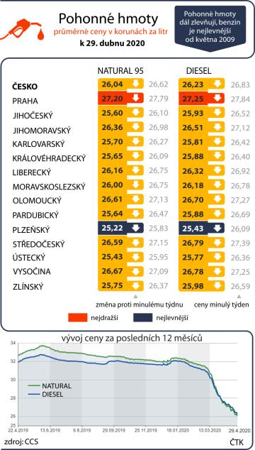 Pohonné hmoty dál zlevňují, benzin je nejlevnější od května 2009. Průměrné ceny pohonných hmot v ČR k 29. dubnu 2020 včetně vývoje za posledních dvanáct měsíců.