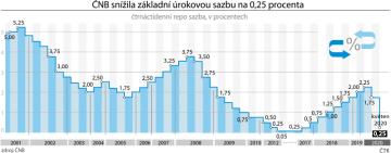 ČNB dnes snížila základní úrokovou sazbu na 0,25 procenta.  Čtrnáctidenní repo sazba - vývoj od roku 2001 do roku 2020.