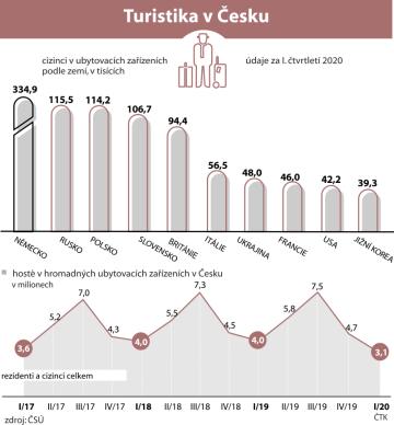 Hosté v hromadných ubytovacích zařízeních v Česku - vývoj od roku 2016 (čtvrtletně).