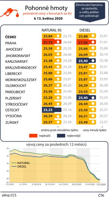 Zlevňování benzinu se zastavilo, u nafty pokles cen pokračuje. Průměrné ceny pohonných hmot v ČR k 13. květnu 2020 včetně vývoje za posledních dvanáct měsíců.