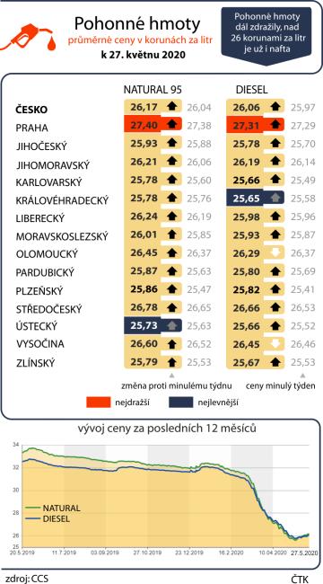 Pohonné hmoty dál zdražily, nad 26 korunami za litr je už i nafta.  Průměrné ceny pohonných hmot v ČR k 27. květnu 2020 včetně vývoje za posledních dvanáct měsíců