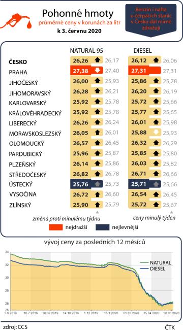 Průměrné ceny pohonných hmot v ČR k 3. červnu 2020 včetně vývoje za posledních dvanáct měsíců