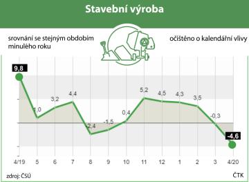 ČSÚ: Stavební produkce v Česku v dubnu klesla o 4,6 procenta. Vývoj stavební výroby od dubna 2019 do dubna 2020 - meziroční indexy