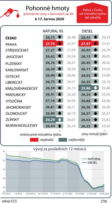 Paliva v Česku od minulého týdne dál zdražila.  Průměrné ceny pohonných hmot v ČR k 17. červnu 2020 včetně vývoje za posledních dvanáct měsíců
