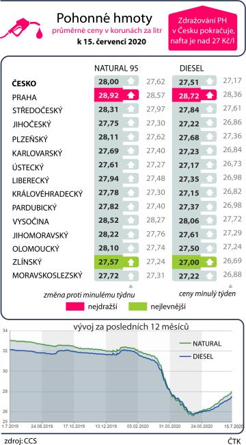 Průměrné ceny pohonných hmot v ČR k 15. červenci 2020 včetně vývoje za posledních dvanáct měsíců