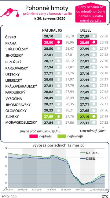 Průměrné ceny pohonných hmot v ČR k 29. červenci 2020 včetně vývoje za posledních dvanáct měsíců