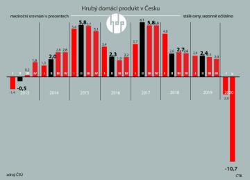 ČSÚ: Česká ekonomika ve 2. čtvrtletí meziročně klesla o 10,7 pct. Čtvrtletní vývoj HDP České republiky od roku 2013 do roku 2020.