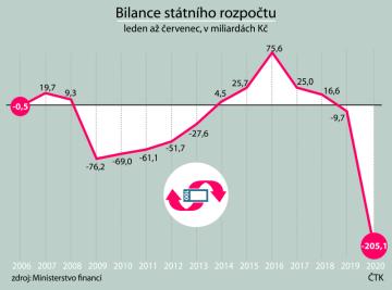 Bilance státního rozpočtu za leden až červenec od roku 2006 do roku 2020.