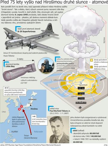 Grafika k 75. výročí svržení atomové bomby na Hirošimu.
