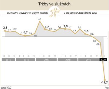 Tržby ve službách v Česku, vývoj čtvrtletních hodnot od roku 2015 do roku 2020.