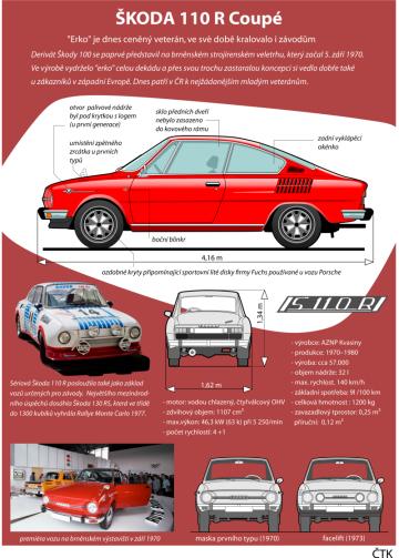 Grafický PROFIL k 50. výročí (5. září) představení kupé Škoda 110 R.