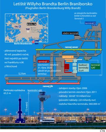 Vybrané údaje o novém berlínském letišti Willyho Brandta.