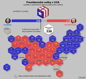 Kandidát Demokratické strany Joe Biden byl podle amerických médií zvolen novým prezidentem USA. Ovládl hlasování i v klíčovém státě Pensylvánie a má tak zajištěnou většinu ve sboru volitelů.