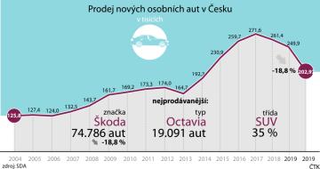Prodej nových osobních aut v Česku loni klesl o 18,8 procenta na 202.971 vozů. Je to o téměř 47.000 aut méně než o rok dříve. Důvodem byla opatření proti koronavirové epidemii. V prosinci prodeje stouply o více než osm procent. Oznámil to dnes Svaz dovozců automobilů (SDA).