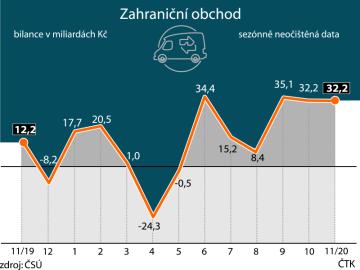 Indexy dovozních a vývozních cen českého zahraničního obchodu.  Vývoj od listopadu 2019 do listopadu 2020