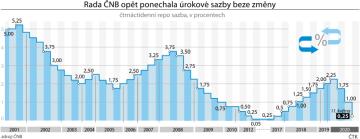 Vývoj úrokových sazeb podle ČNB.