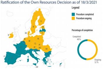 K 25. březnu  ratifikovalo rozhodnutí o vlastních zdrojích 13 členských států. Komise by si tak mohla půjčit finance a nasměrovat je na obnovu EU.