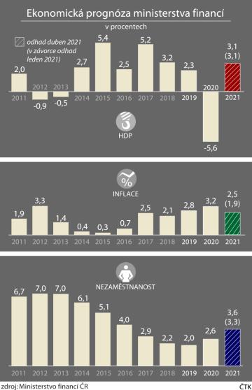 Vývoj makroekonomických ukazatelů - skutečnost (2011-2020) a zpřesněné odhady ministerstva financí na rok 2021. ČTK